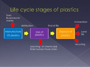 The shelf life of most disposable plastic products is very short indeed. Photo Credit: slideshare.com