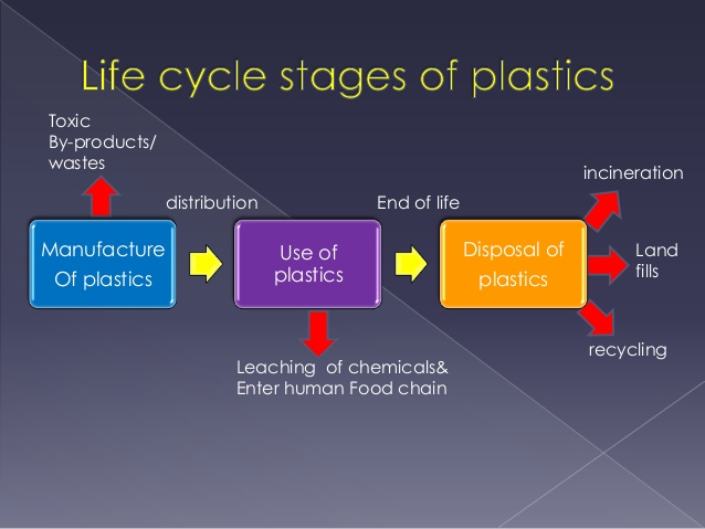 world plastic industry review